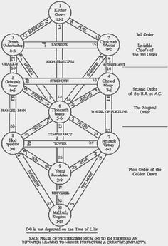 First Knowledge Lecture - Hermetic Order of the Golden Dawn
