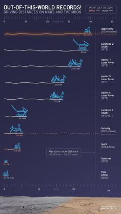 Driving distances on Mars and the moon!  This chart provides a comparison of the distances driven by various wheeled vehicles on the surface of Mars and Earth's moon.  Opportunity takes the lead!