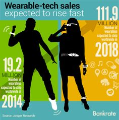 Is wearable technology worth buying yet?