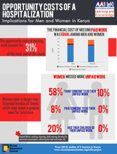 How does gender affect the costs and coping mechanisms related to a health-related shock? Findings from a new MILK study indicate that women bear a larger non-financial burden of illness. This info-graphic provides a sneak peak at the upcoming study, which is based on MILK's client value and business case research with two health insurance programs in Kenya. Full MILK Brief coming soon!