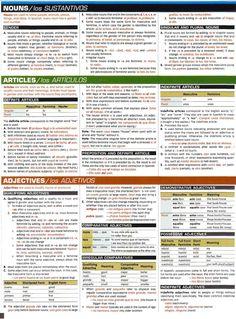 spanish grammar chart