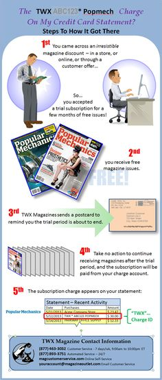 TWX Popmech Charges on Credit Card - Steps To How They Got There, and TWX Popular Mechanics Magazine Contact Information. [TWX*POPMECH]: (877) 856-6298