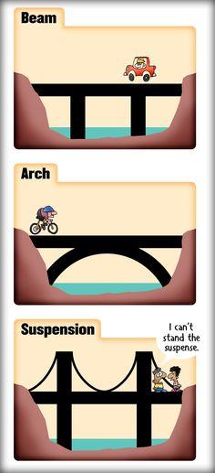 The 3 basic types of bridges