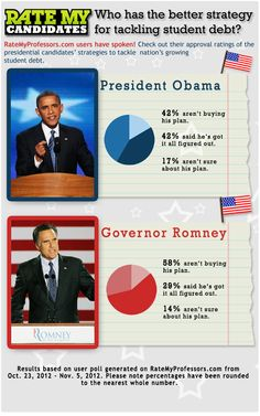 RateMyProfessors.com users have spoken! Check out their approval ratings of the presidential candidates' strategies to tackle student debt. STAY TUNED FOR MORE! #vote #poll #election2012 #obama #romney #education #highered #students #debt