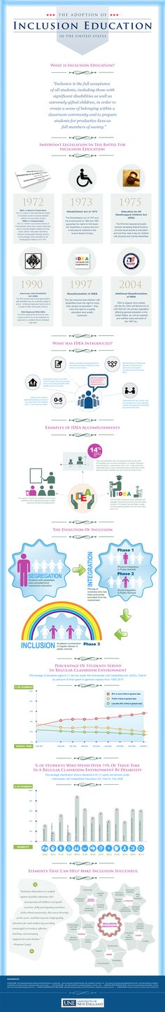 Inclusion education has become a crucial part of classrooms across the United States, offering students with disabilities an opportunity to join the classroom community and prepare for a successful and productive life. Inclusion education has evolved over time, and as this infographic will illustrate, has become an integral part of our education system.