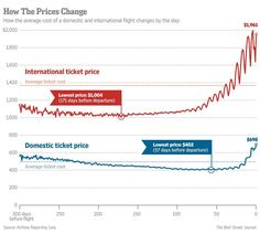 When is the best time to buy an international ticket? Try 171 days (6 months) before flying http://on.wsj.com/1nzuzLM