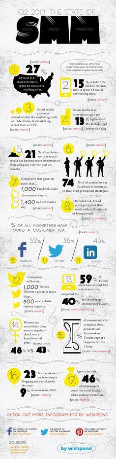 17 Incredible Social Media Marketing Statistics [INFOGRAPHIC] #Travelagent #tourism