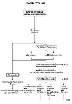 psychological tests goldberg screening bipolar spectrum disorders