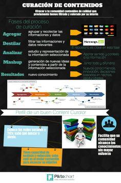 Infografía de la Curación de contenidos