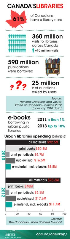 Canada's libraries. What's the future of the library in the age of Google? Via CBC Radio.