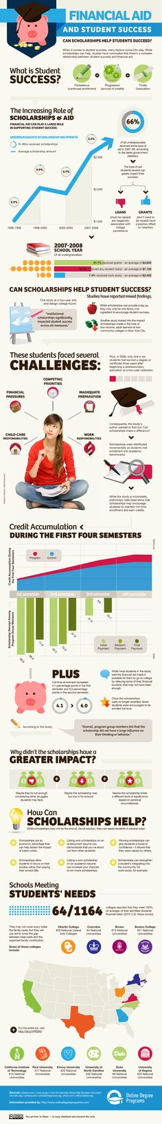 Infographic: Financial Aid & Student Success - jodi@collegefinancialaidadvisors.com - College Financial Aid Advisors Mail