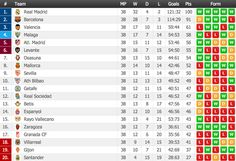 Primera Division Final Standings - Real Madrid 100 points! http://www.flashscore.com/standings/K2BMNx0S/2ar1uWVA/