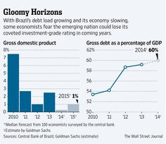 Some economists fear Brazil would lose its coveted investment-grade rating in coming years http://on.wsj.com/1ta5mXL