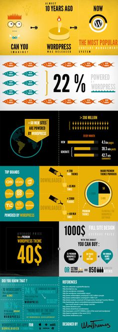 The Current Capacity of WordPress - infographic - http://hosting.ber-art.nl/capacity-wordpress-infographic/