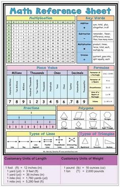 FREE Printable Math Reference Sheet - not an app