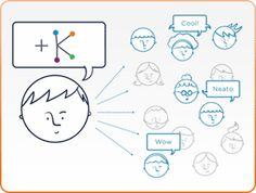 Knodes provides social data analysis that's simple to access.