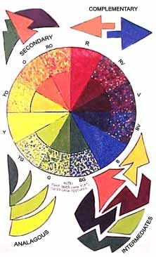 Principles and Elements of Art: Color, With Color Wheel Color Classifications