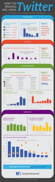 Cómo usan Twitter las grandes marcas #infografia #infographic #socialmedia #marketing
