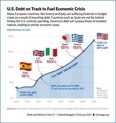 govern debt, polit usconserv