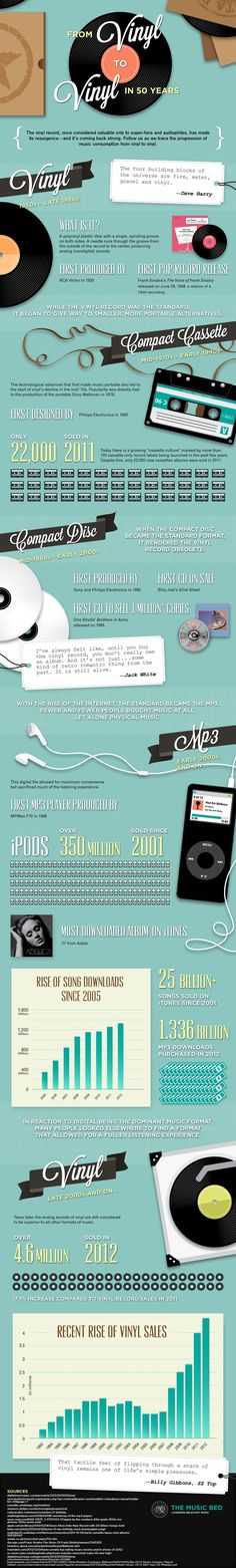An infographic from Mashable for #vinyl lovers #musicformat
