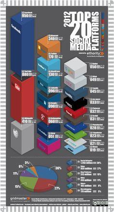 2012 Top 20 Social Media platforms #infographic