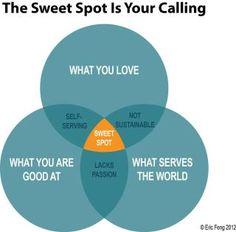 What's your sweet spot?