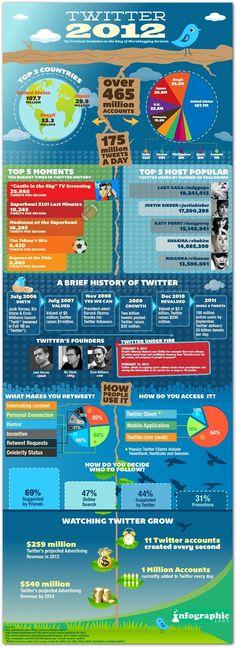 Twitter statistics, 2012