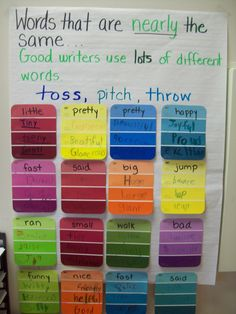 ideas with paint chips, middle school, synonym, anchor charts, paint swatches, languag art, shades of meaning, paint samples, kid