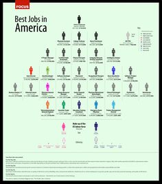 Best and worst jobs, from online affiliates to roustabout