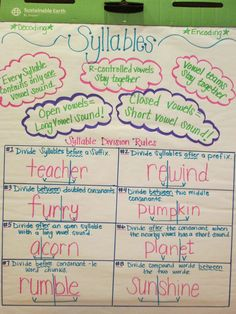 Syllable Division/Segmentation Anchor Chart - This chart is great, but it makes me stop and think about all of the prerequisite skills needed before it can be really understood by a 2nd grader.