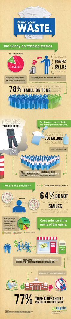 If making sense of the glut of statistics regarding textile recycling has you clutching your head like a stunned monkey, USAgain is here to help. The textile-recycling firm has distilled data from the U.S. Environmental Protection Agency, plus the results of a 1,500-person national survey, into a handy infographic.