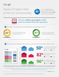 What's the incremental benefit of paid search over organic search results? This Google infographic has the answer.