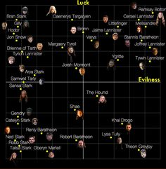 "This Chart Proves That Everyone You Love In ""Game Of Thrones"" Is Screwed"