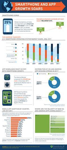 Apps y smartphones