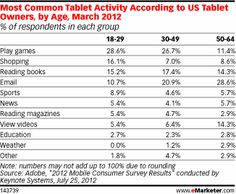 Most Common Tablet Activity According to US Tablet Owners, by Age, March 2012 (% of respondents in each group)