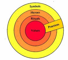 Hofstede`s Onion Model of Culture
