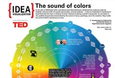 Diagram explaining Harbisson's idea of colour to sound. Image by ted.com