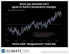"""NASA on the so-called """"scientific disagreement"""" on climate change.    Click through for a link to the story and to send some FB"""