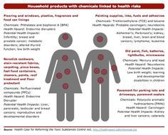 Household Products with Chemicals Linked to Health Risks by safer chemicals.org via goop #Health #Toxins #saferchemicals #goop