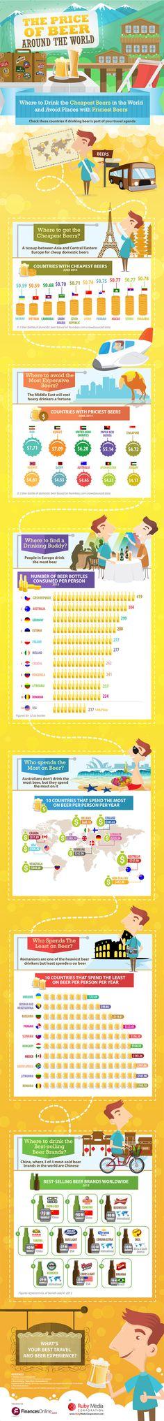 Preços das cervejas ao redor do mundo