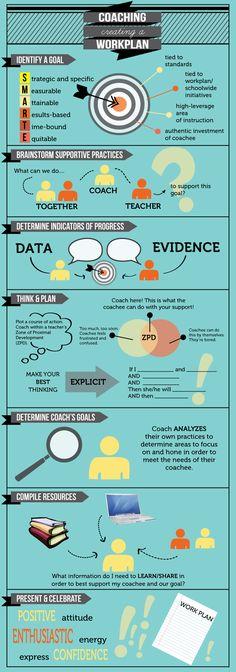 Work_Plan_Infographic Creating a coaching plan