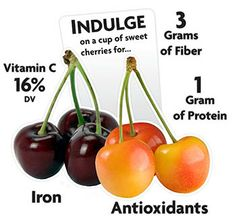 Cherry Nutrition Infographic  Did you know that Cherries lower your risk of gout attacks by 35%