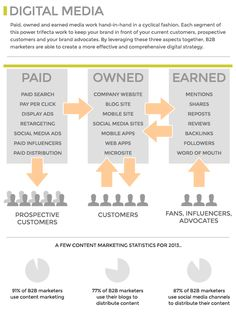 paid, earned and owned media for a holistic digital strategy