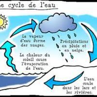 Sciences-roue du cycle de l'eau