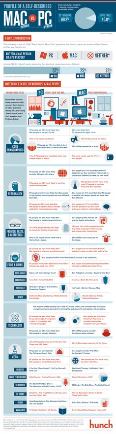 Self-Described Mac vs. PC Peopleinfographic - Blog About Infographics and Data Visualization