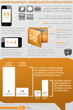 Mobile banking in Canada and the cashless future #mobilemoney #infographic