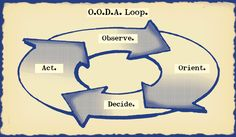 How to Master the OODA Loop: When our circumstances change, we often fail to shift our perspective and instead continue to try to see the world as we feel it should be.