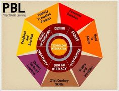 The many dimensions of PBL.