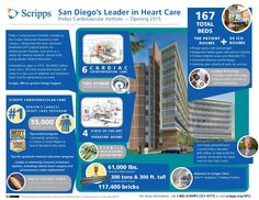 Learn some interesting facts about the Prebys Cardiovascular Institute — San Diego's leader in heart care.