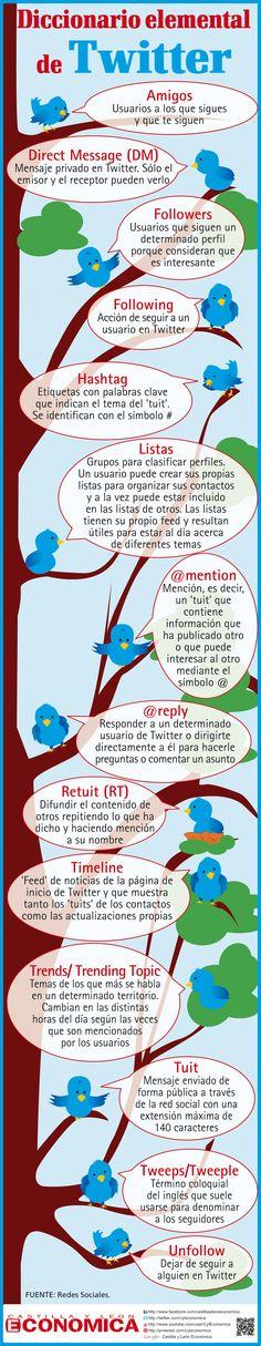 Glosario de términos de Twitter, ideal para el que está comenzando. #Infografía en español #CommunityManager #RedesSociales #MarketingOnline #InternetMarketing #Infografia #CapacitaciónOnline